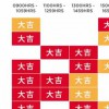 Here are the best times to bank in money during 'Li Chun' for your Chinese zodiac